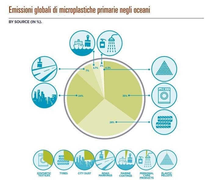 Emissioni Microplastiche