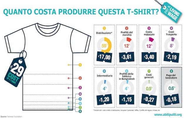 T shirt true cost